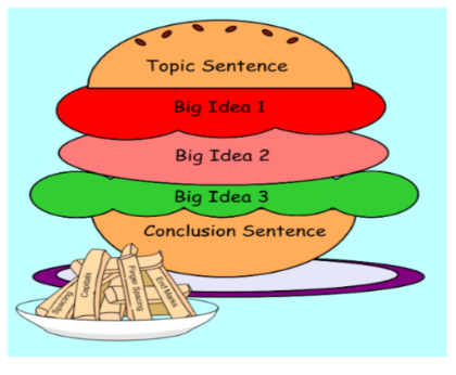 The parts of a five paragraph essay