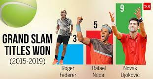Roger Federer, Rafael Nadal, Novak Djokovic ..... are the male tennis palyers with the most Grand Slam tennis records