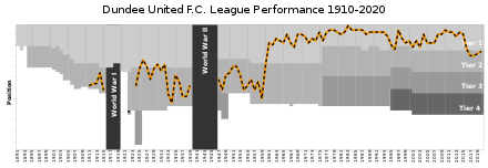 Performance record of Dundee United football club
