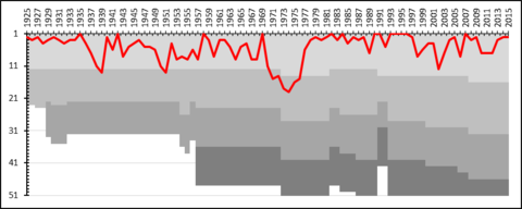 Performance record of IFK Goteborg football, has a prestigious trophy cabinet consisting of silverware from domestic competitions to European competitions. club