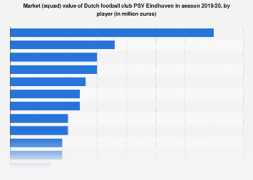 PSV Eindhoven football club has won countless titles and honors in the football arena